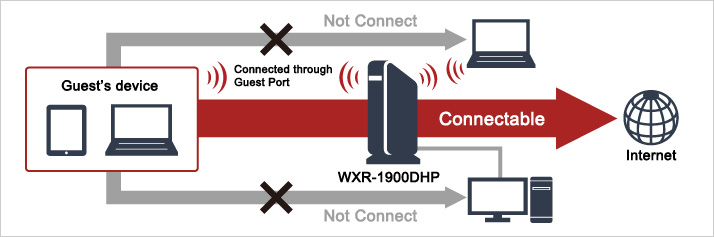 how to use your computer as a router