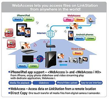 LinkStation Pro High Performance Single-drive Network