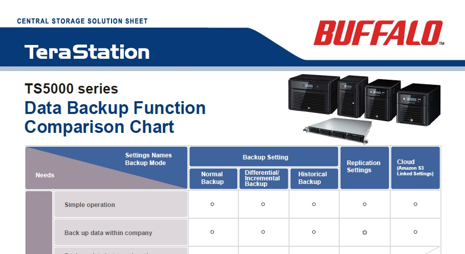 Data Backup Function Comparison Chart